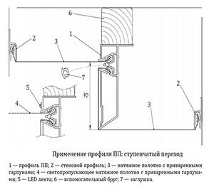 Алюминиевый профиль для двухуровневых потолков ПП